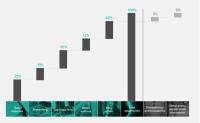 BCG报告:时尚产业创新投资力度不足