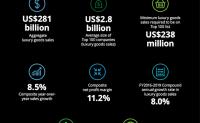 德勤2020全球奢侈品公司百强榜单