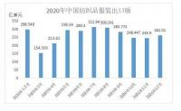 2020年中国纺织品服装出口额