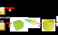 聚酰亚胺气凝胶纤维研究中取得进展