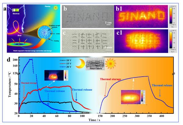 石墨烯气凝胶智能纤维领域取得进展