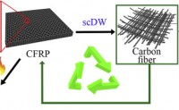 植物酸使碳纤维不易燃烧 更容易回收利用