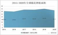 2020年全球棉花产量、消耗量及进出口情况分析