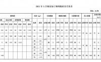 2021年5月《中国棉花协会国产棉质量差价表》正式发布