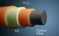 让碳纤维耐高温的低成本可扩展解决方案